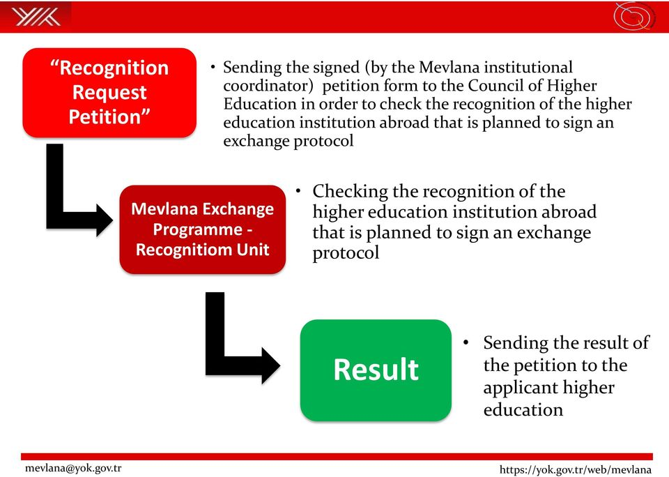 exchange protocol Mevlana Exchange Programme - Recognitiom Unit Checking the recognition of the higher education