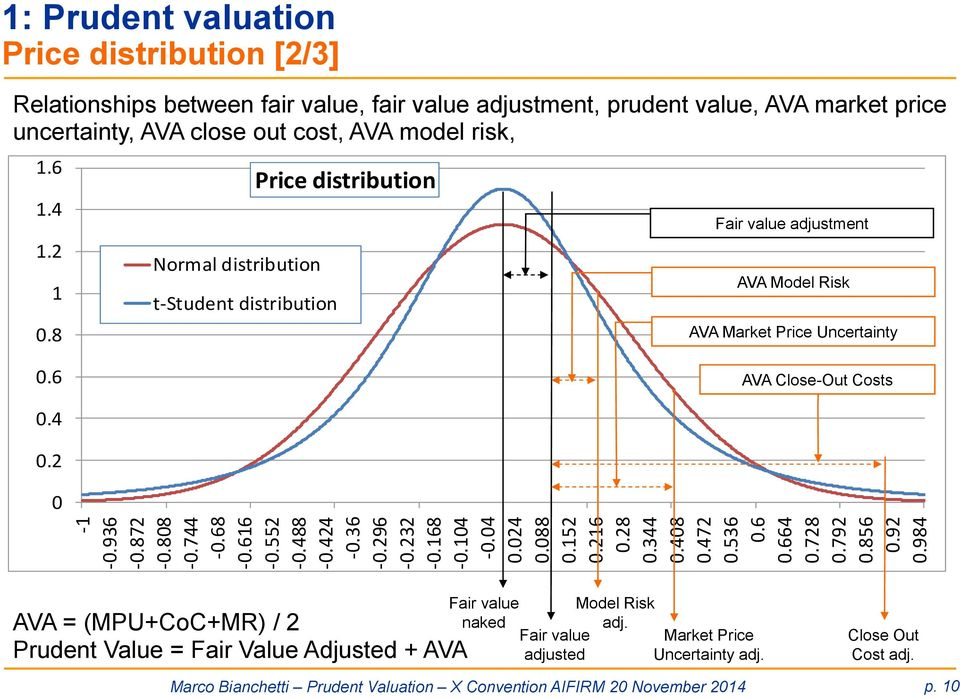 8 Normal distribution t-student distribution Price distribution Fair value adjustment AVA Model Risk AVA Market Price Uncertainty 0.6 AVA Close-Out Costs 0.4 0.
