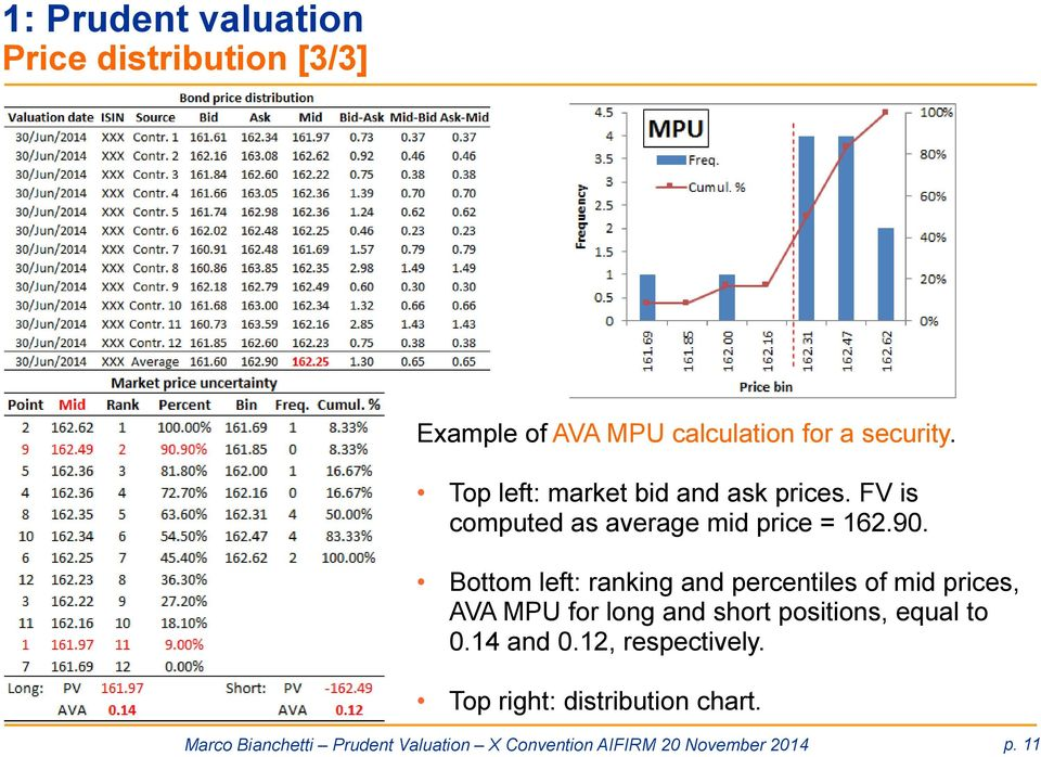 Bottom left: ranking and percentiles of mid prices, AVA MPU for long and short positions, equal