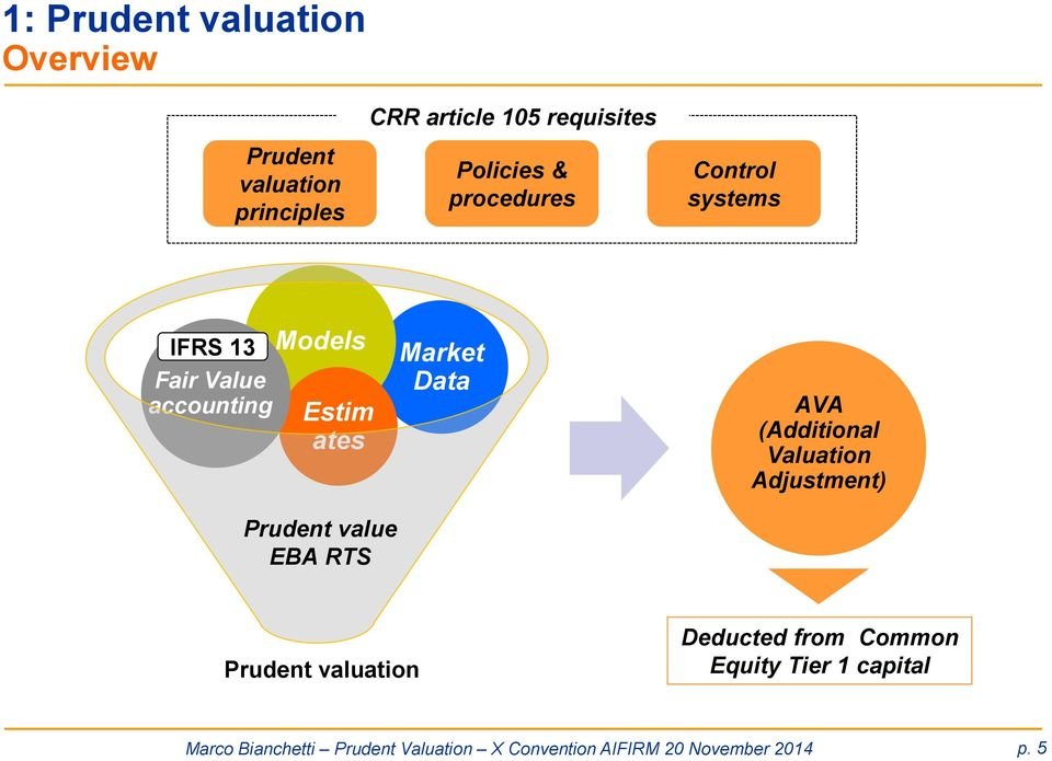 Market Data AVA (Additional Valuation Adjustment) Prudent valuation Deducted from Common