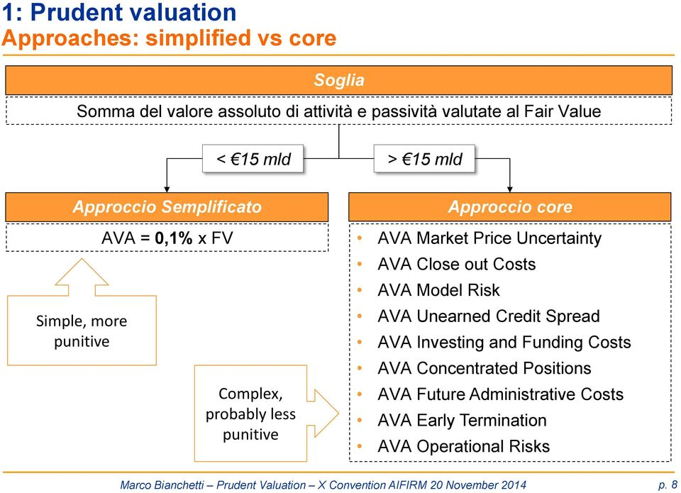 Uncertainty AVA Close out Costs AVA Model Risk AVA Unearned Credit Spread AVA Investing and Funding Costs AVA Concentrated Positions