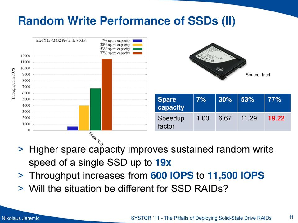 22 > Higher spare capacity improves sustained random write speed of a single SSD up to 19x >