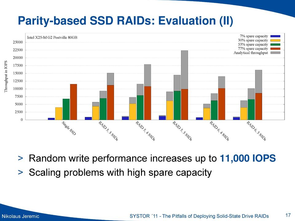 problems with high spare capacity Nikolaus Jeremic