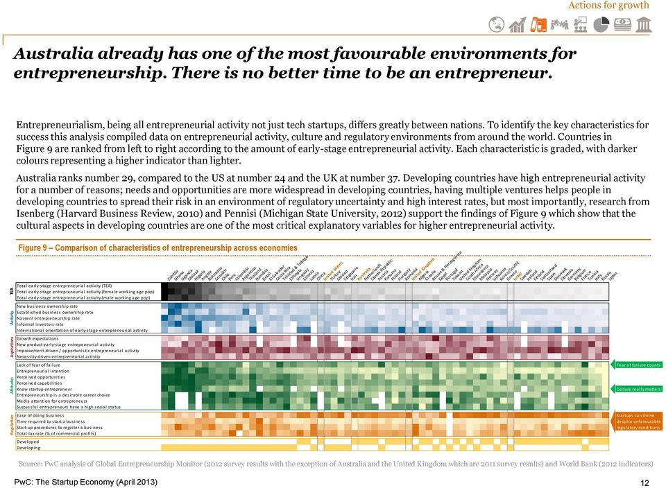 To identify the key characteristics for success this analysis compiled data on entrepreneurial activity, culture and regulatory environments from around the world.