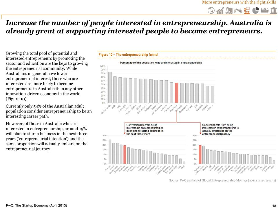 While Australians in general have lower entrepreneurial interest, those who are interested are more likely to become entrepreneurs in Australia than any other innovation-driven economy in the world