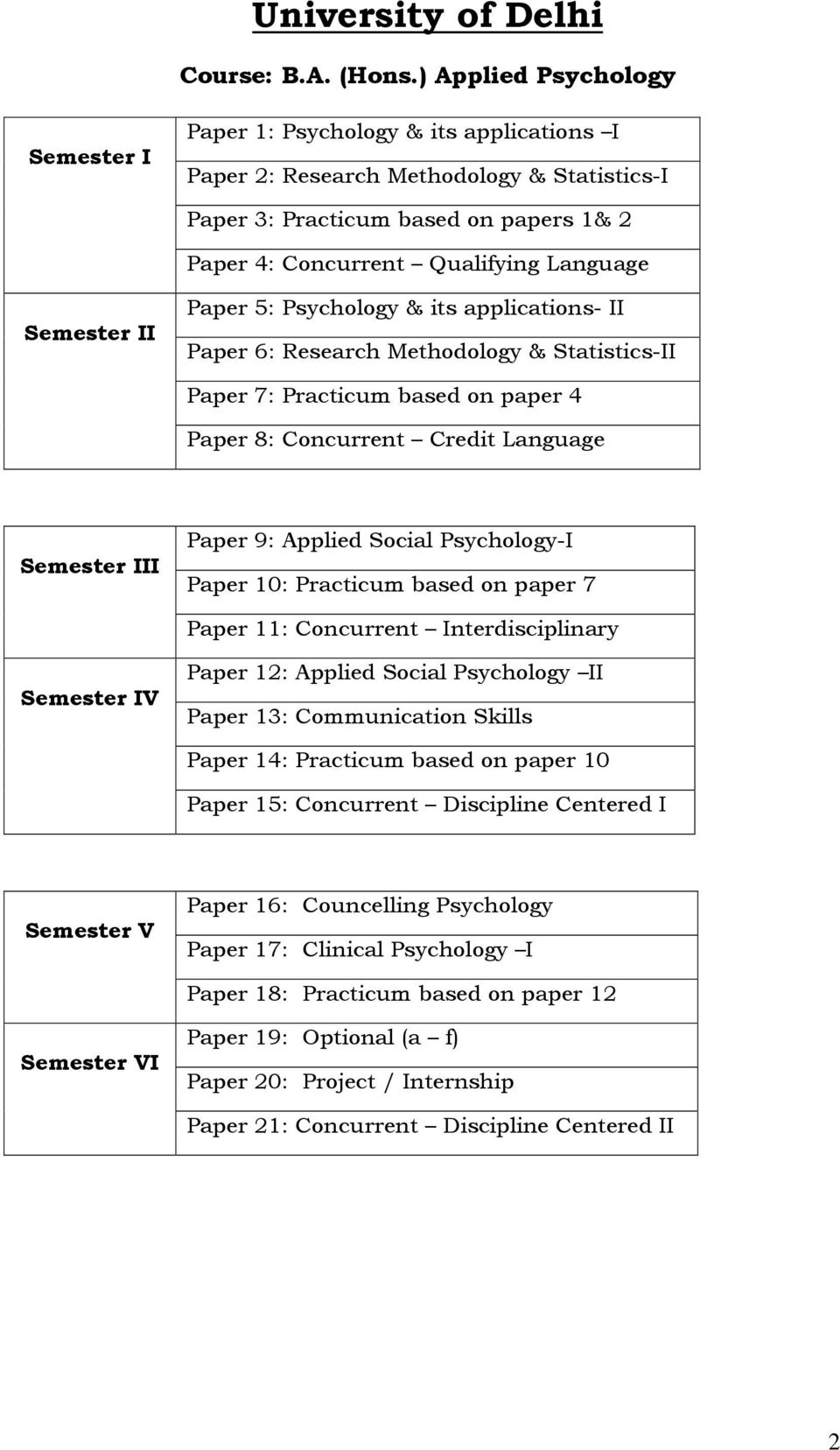 Semester II Paper 5: Psychology & its applications- II Paper 6: Research Methodology & Statistics-II Paper 7: Practicum based on paper 4 Paper 8: Concurrent Credit Language Semester III Paper 9: