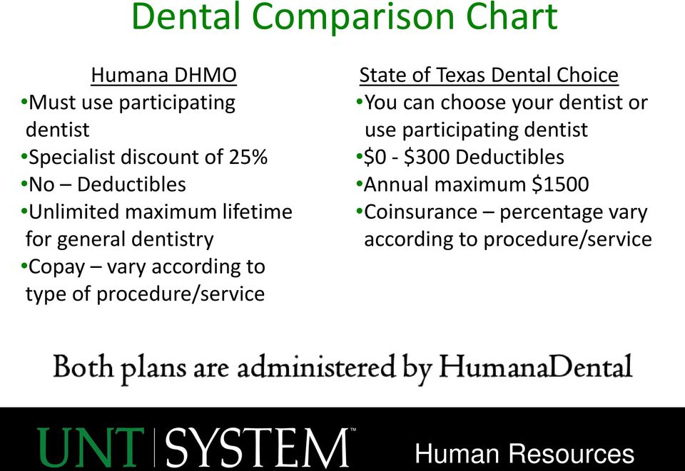 procedure/service State of Texas Dental Choice You can choose your dentist or use participating