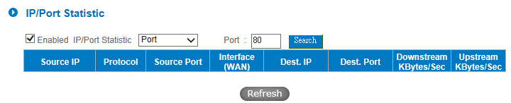 Specific IP Status: Enter the IP address that users want to inquire, and then the entire destination IP connected to remote devices as well as the number of ports will be