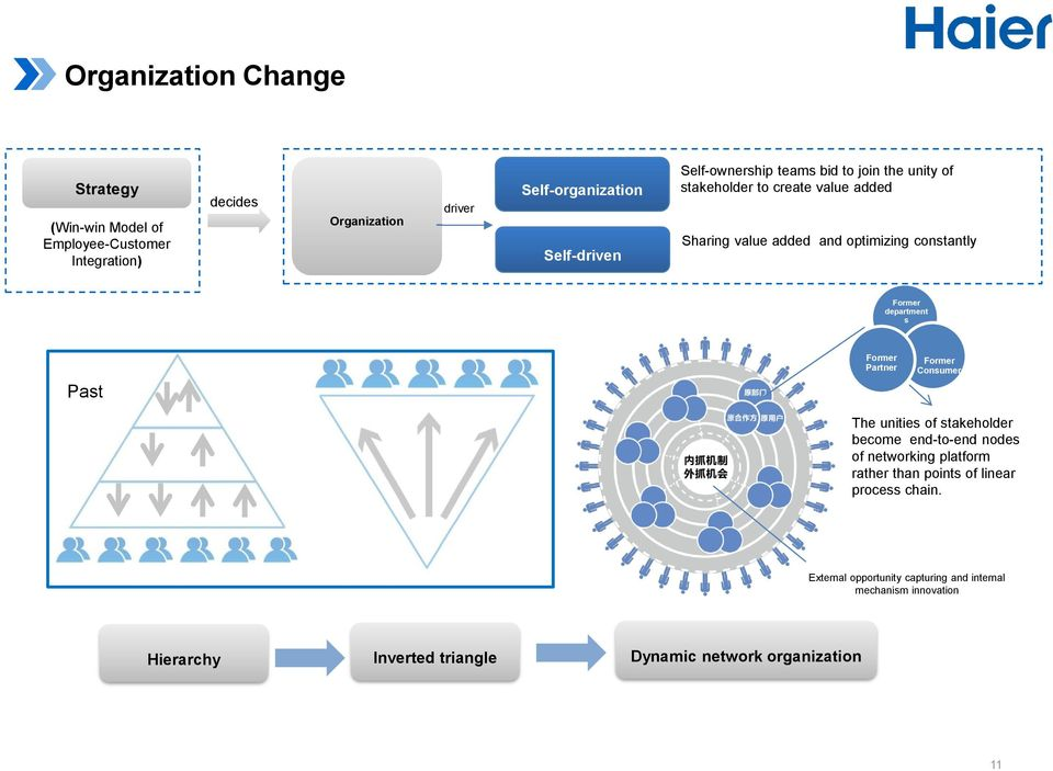 value chain haier Haier (examples is onpower point slides page 41 - 52 and focuing on article) answers the value chain support activites procurement: technology development.