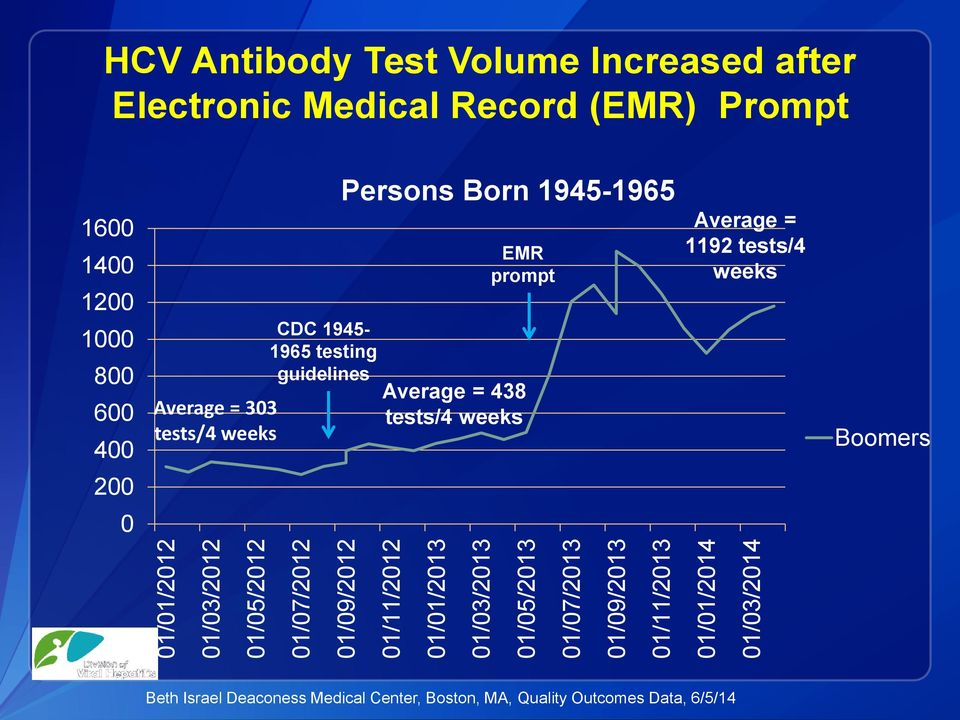 1000 800 600 400 Persons Born 1945-1965 EMR prompt CDC 1945-1965 testing guidelines Average = 438 Average = 303 tests/4 weeks
