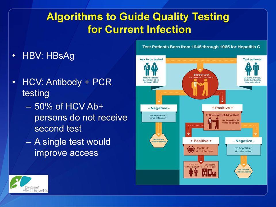 PCR testing 50% of HCV Ab+ persons do not