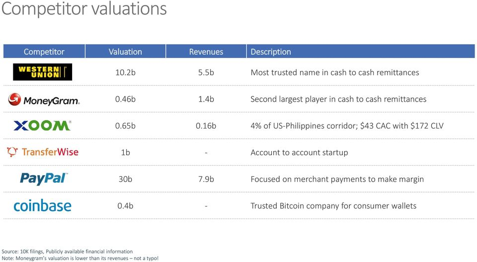 16b 4% of US-Philippines corridor; $43 CAC with $172 CLV 1b - Account to account startup 30b 7.