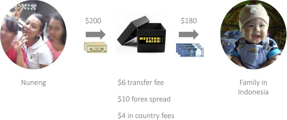 $10 forex spread $4 in