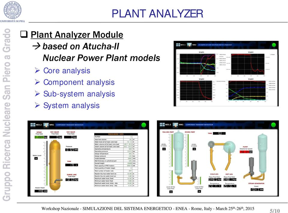 Plant models Core analysis Component