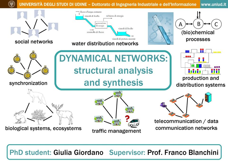 biological systems, ecosystems production and distribution systems telecommunication