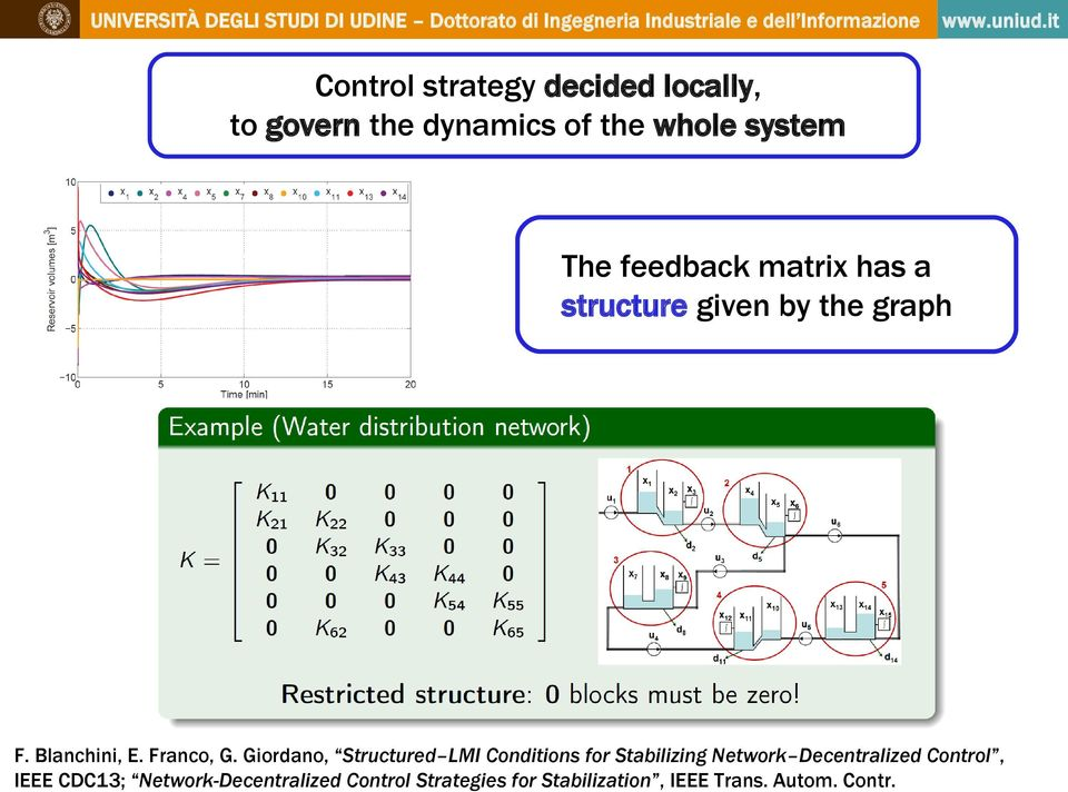 Giordano, Structured LMI Conditions for Stabilizing Network Decentralized Control,