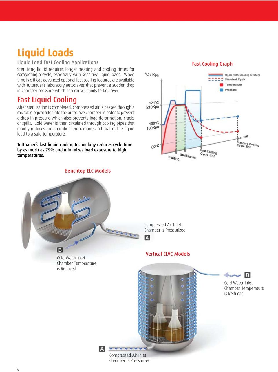 Fast Liquid Cooling After sterilization is completed, compressed air is passed through a microbiological filter into the autoclave chamber in order to prevent a drop in pressure which also prevents