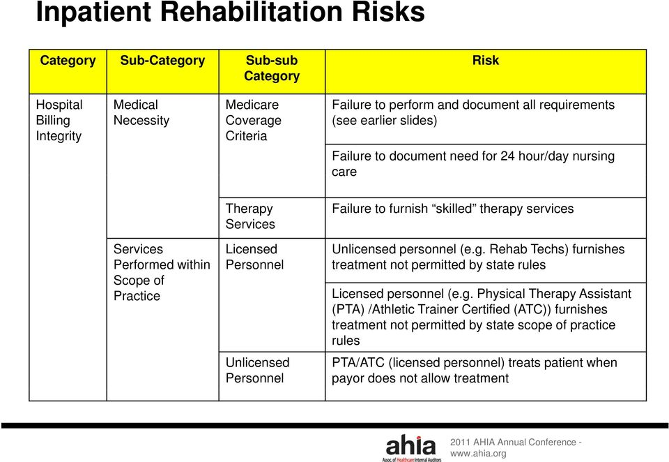 g. Rehab Techs) furnishes Performed within Scope of Practice Personnel treatment not permitted by state rules Licensed personnel (e.g. Physical Therapy Assistant (PTA) /Athletic Trainer