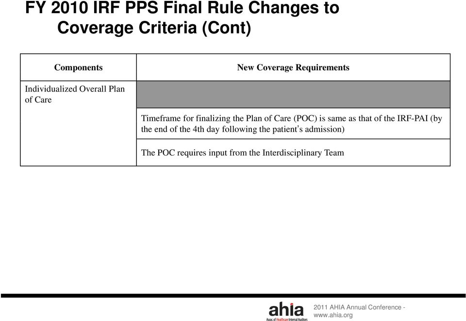 the Plan of Care (POC) is same as that of the IRF-PAI (by the end of the 4th day