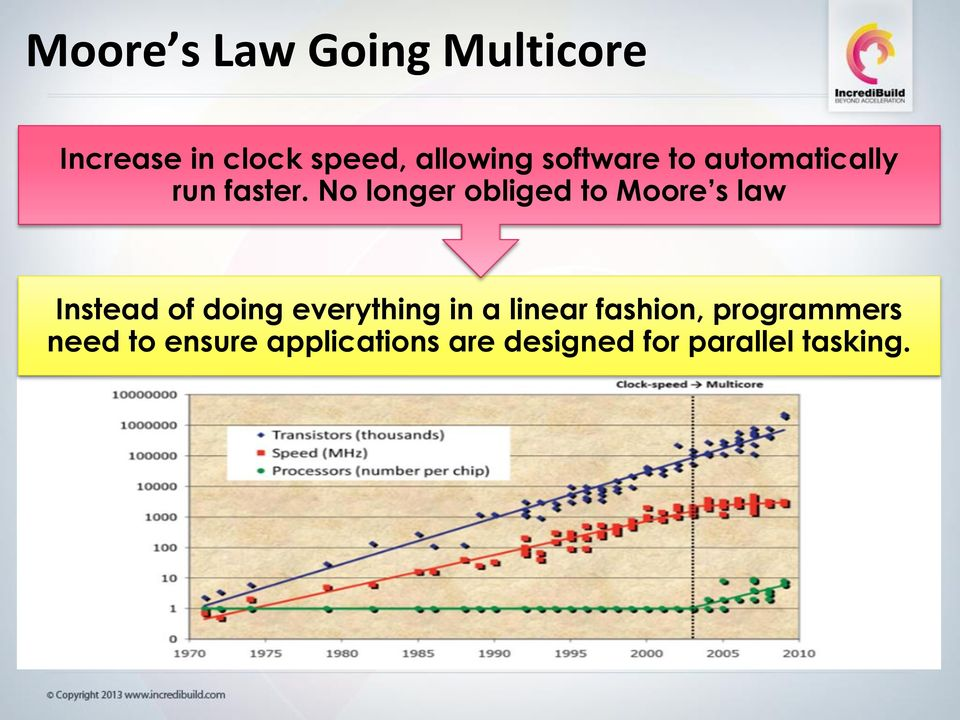 No longer obliged to Moore s law Instead of doing everything in