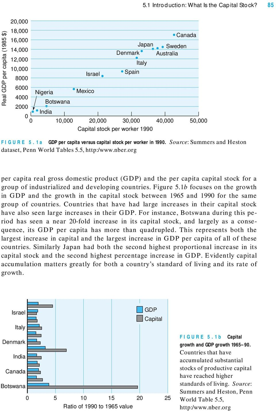 30,000 40,000 50,000 Capital stock per worker 1990 FIGURE 5.1a GDP per capita versus capital stock per worker in 1990. Source: Summers and Heston dataset, Penn World Tables 5.5, http:/www.nber.