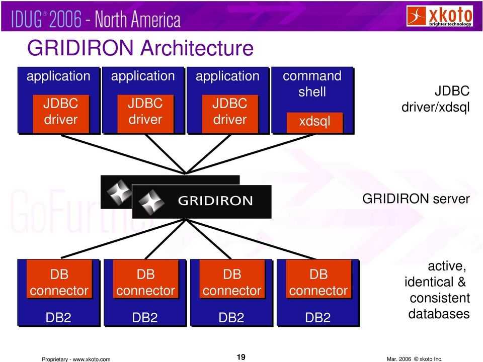 GRIDIRON server 2 2 2 2 active,