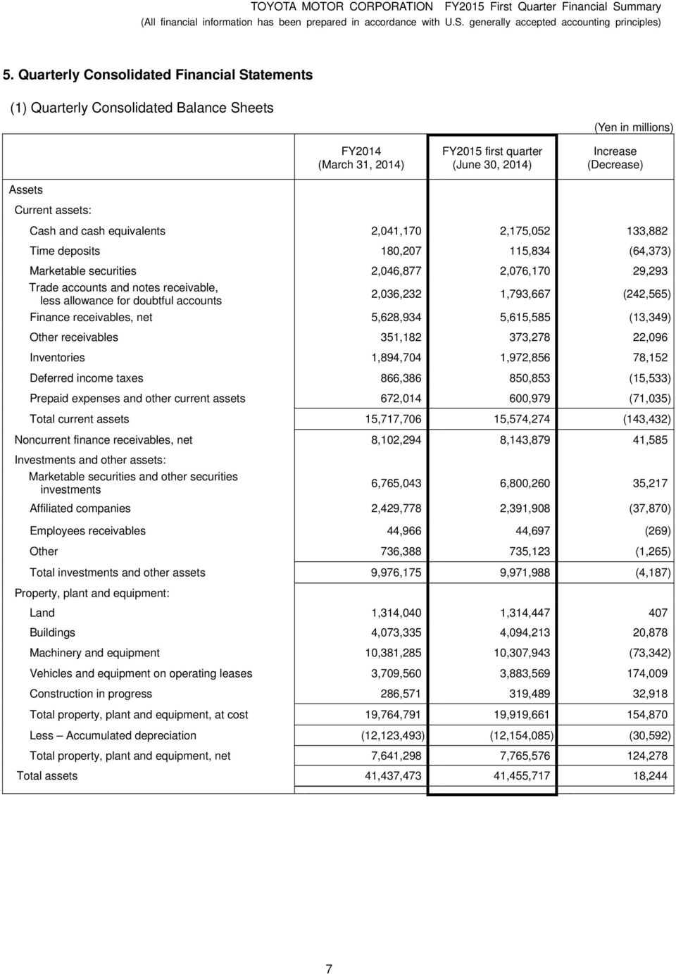 doubtful accounts 2,036,232 1,793,667 (242,565) Finance receivables, net 5,628,934 5,615,585 (13,349) Other receivables 351,182 373,278 22,096 Inventories 1,894,704 1,972,856 78,152 Deferred income