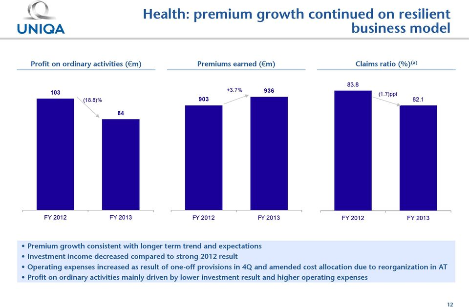1 84 FY 2012 FY 2013 FY 2012 FY 2013 FY 2012 FY 2013 Premium growth consistent with longer term trend and expectations Investment income decreased