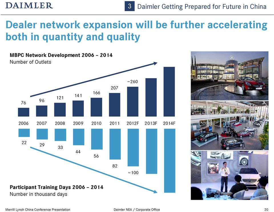 Outlets 3 Daimler Getting Prepared for Future in China 76 96 121 141 166 207 ~260 2006 2007 2008 2009
