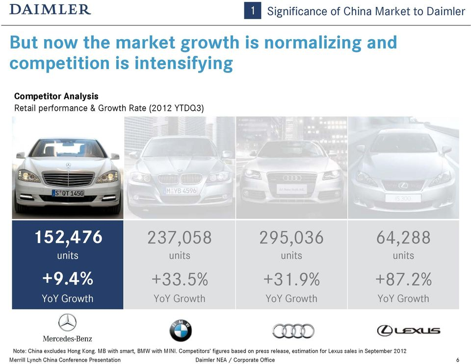 5% YoY Growth +31.9% YoY Growth +87.2% YoY Growth Note: China excludes Hong Kong. MB with smart, BMW with MINI.