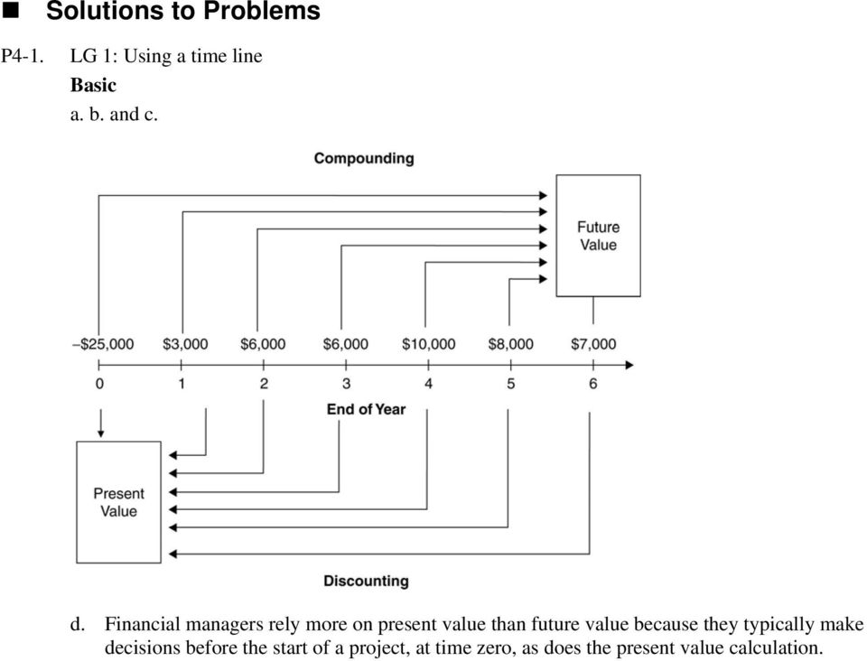 Financial managers rely more on present value than future value