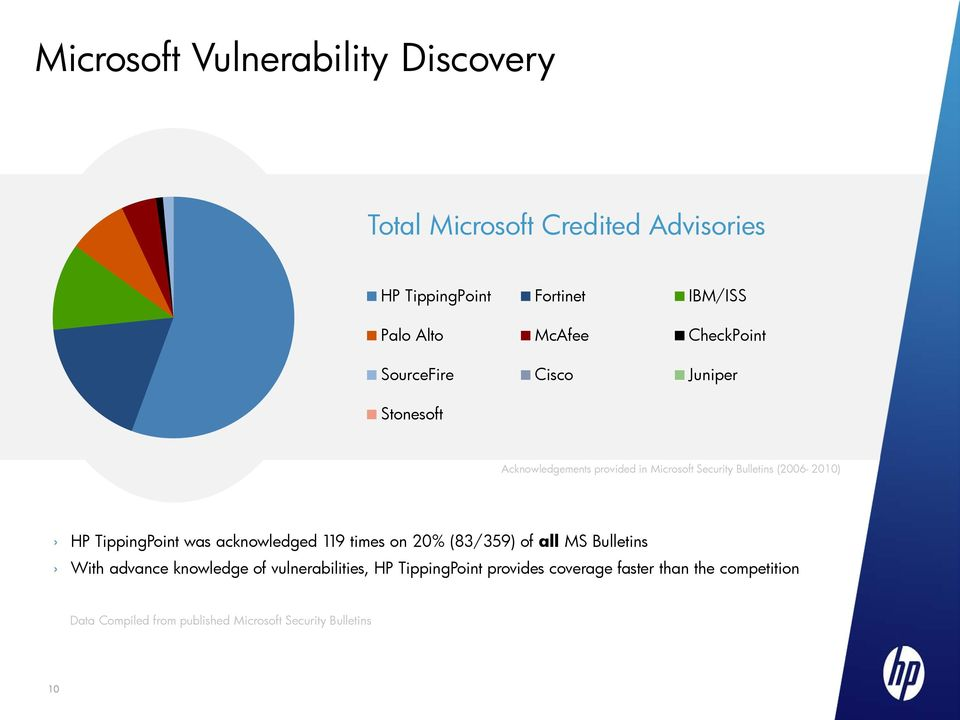 TippingPoint was acknowledged 119 times on 20% (83/359) of all MS Bulletins With advance knowledge of vulnerabilities,