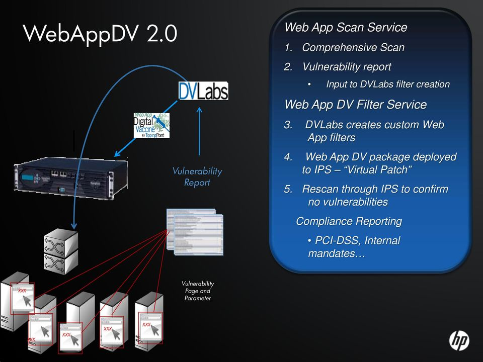 DVLabs creates custom Web filters 4. Web DV package deployed to IPS Virtual Patch 5.