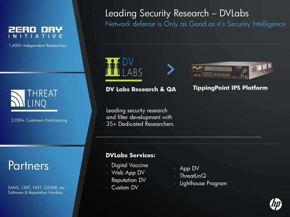 security research and filter development with 35+ Dedicated Researchers Partners SANS, CERT, NIST, VDB, etc.