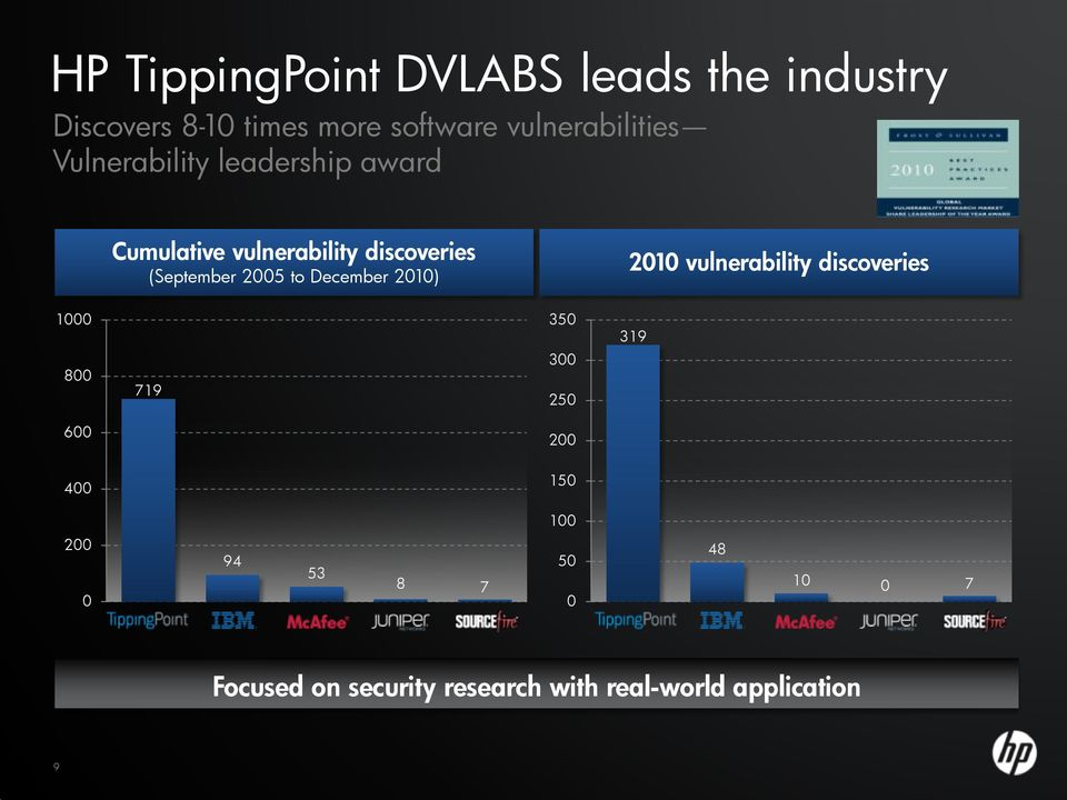 (September 2005 to December 2010) 2010 vulnerability discoveries 1000 800 719 350 300 250