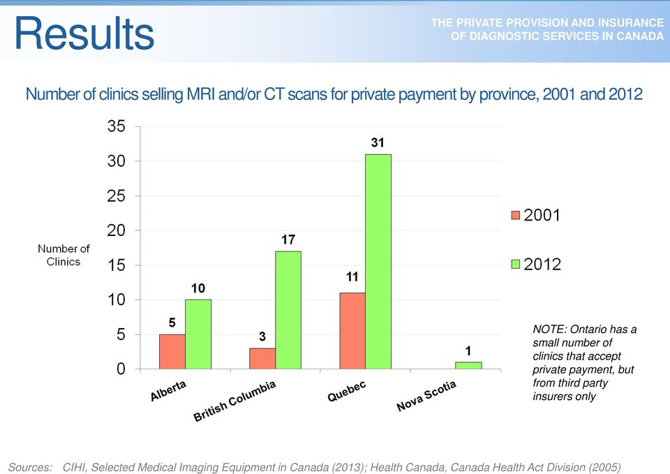 private payment, but from third party insurers only Sources: CIHI, Selected