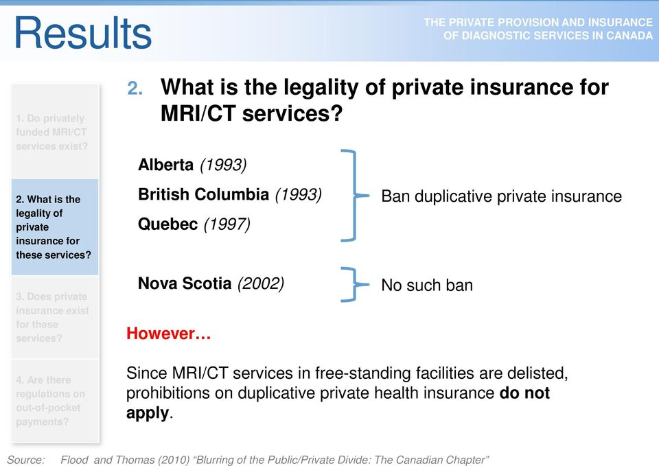 Nova Scotia (2002) However No such ban 4. Are there regulations on out-of-pocket payments?