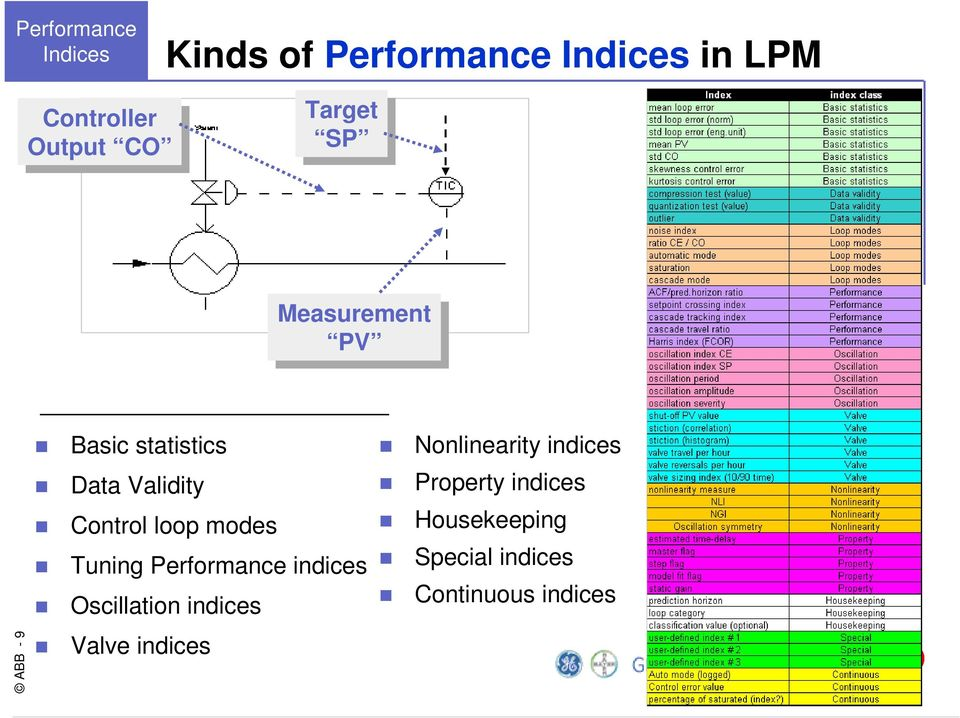 Control loop modes Tuning Performance indices Oscillation indices Valve indices