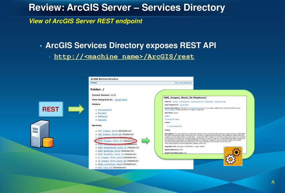 ArcGIS Services Directory exposes REST