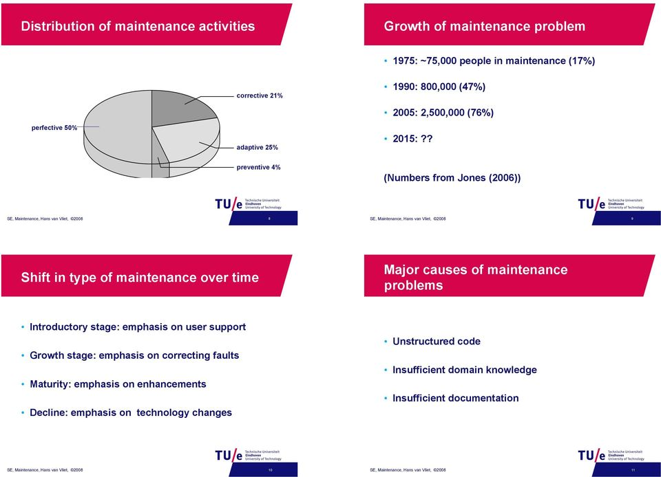 ? preventive 4% (Numbers from Jones (2006)) SE, Maintenance, Hans van Vliet, 2008 8 SE, Maintenance, Hans van Vliet, 2008 9 Shift in type of maintenance over time Major causes of