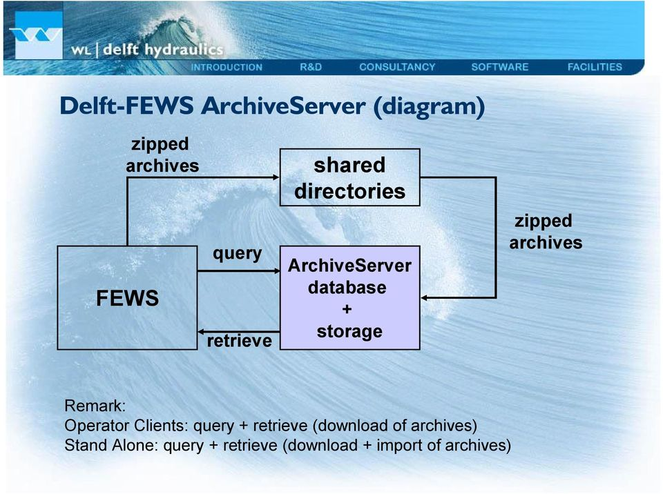 zipped archives Remark: Operator Clients: query + retrieve