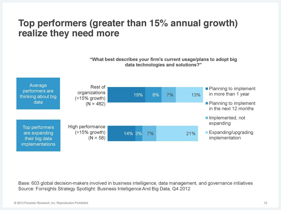 performers are expanding their big data implementations High performance (>15% growth) (N = 58) 14% 3% 7% 21% Implemented, not expanding Expanding/upgrading implementation Base: 603 global