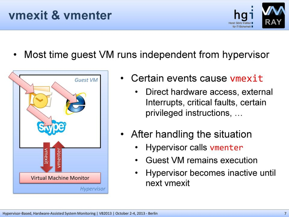 privileged instructions, vmexit Virtual Machine Monitor Hypervisor After handling the