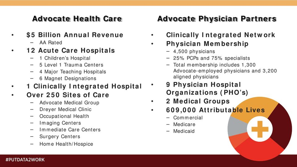 Home Health/Hospice Advocate Physician Partners Clinically Integrated Network Physician Membership 4,500 physicians 25% PCPs and 75% specialists Total membership includes