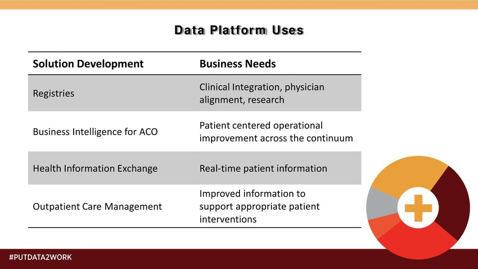 physician alignment, research Patient centered operational improvement across the