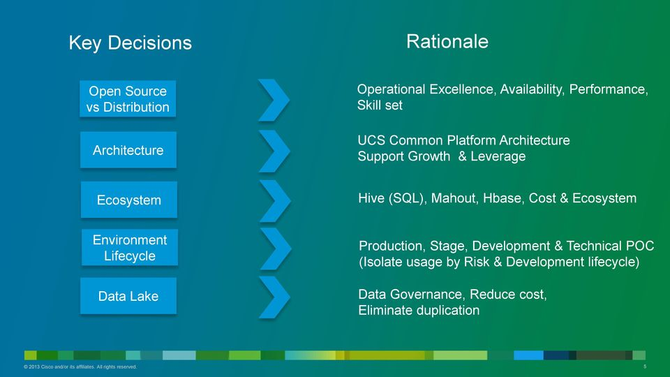 Ecosystem Environment Lifecycle Data Lake Production, Stage, Development & Technical POC (Isolate usage by Risk &