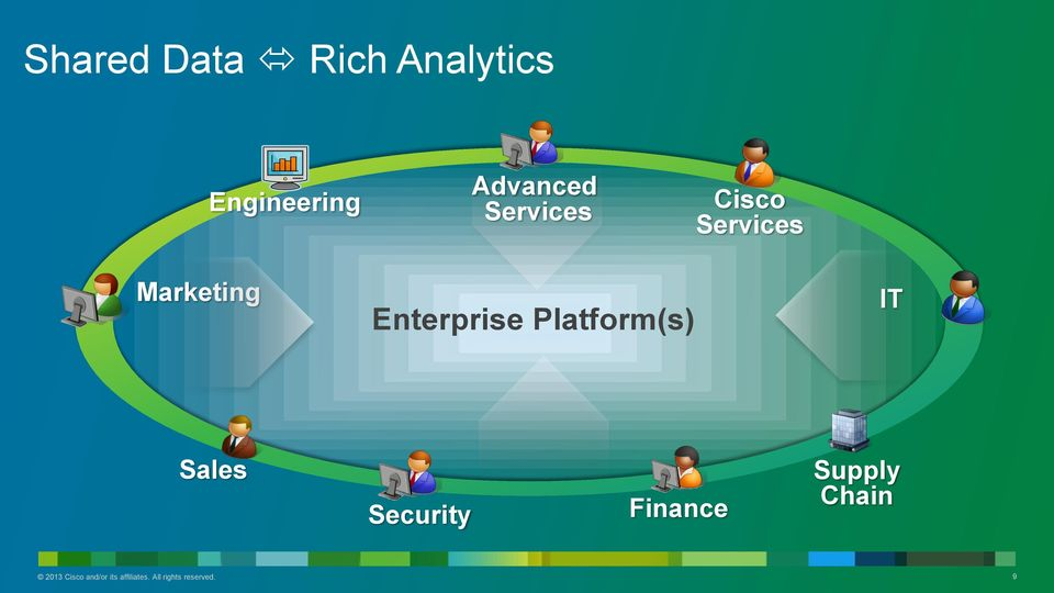 Platform(s) IT Sales Security Finance Supply