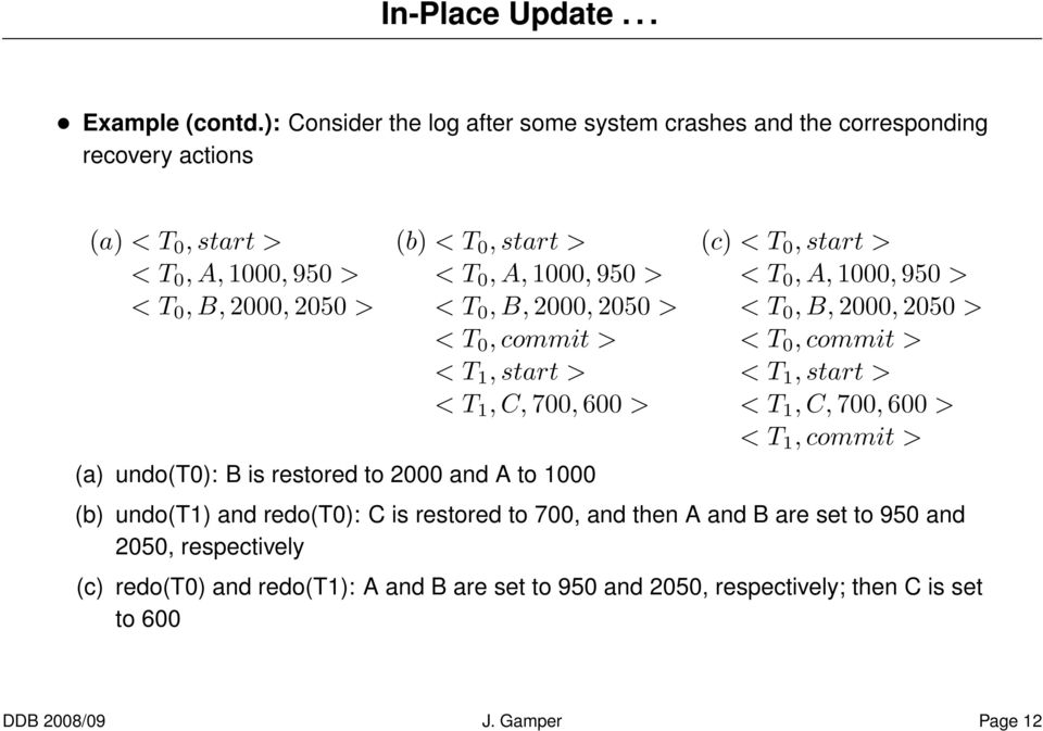 A,1000, 950 > < T 0, B,2000, 2050 > < T 0, commit > < T 1, start > < T 1, C,700, 600 > (a) undo(t0): B is restored to 2000 and A to 1000 (c) < T 0, start > < T 0, A,1000, 950