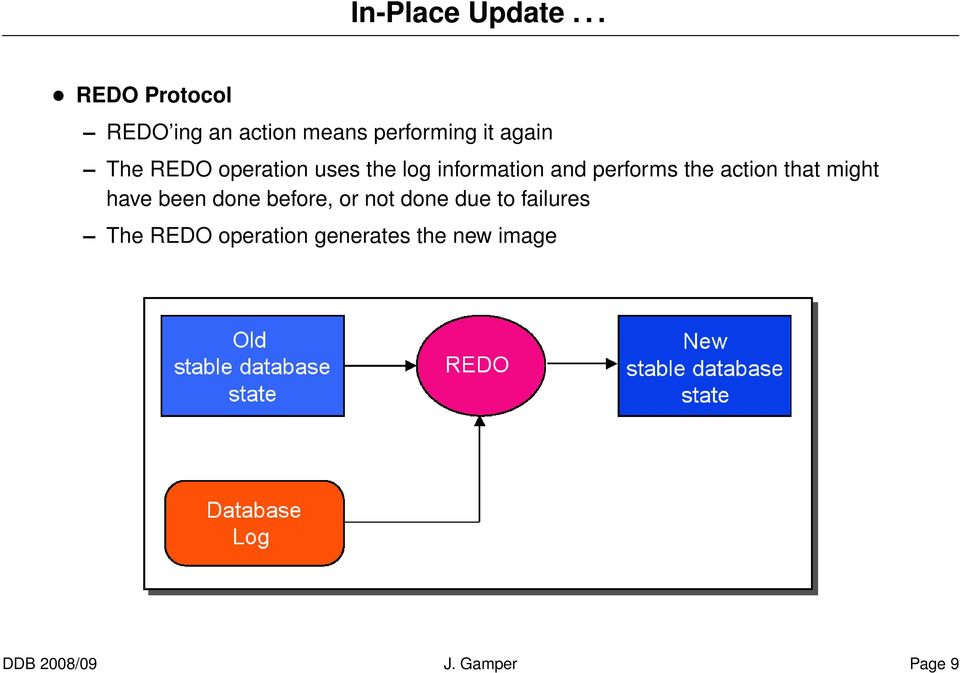 REDO operation uses the log information and performs the action that
