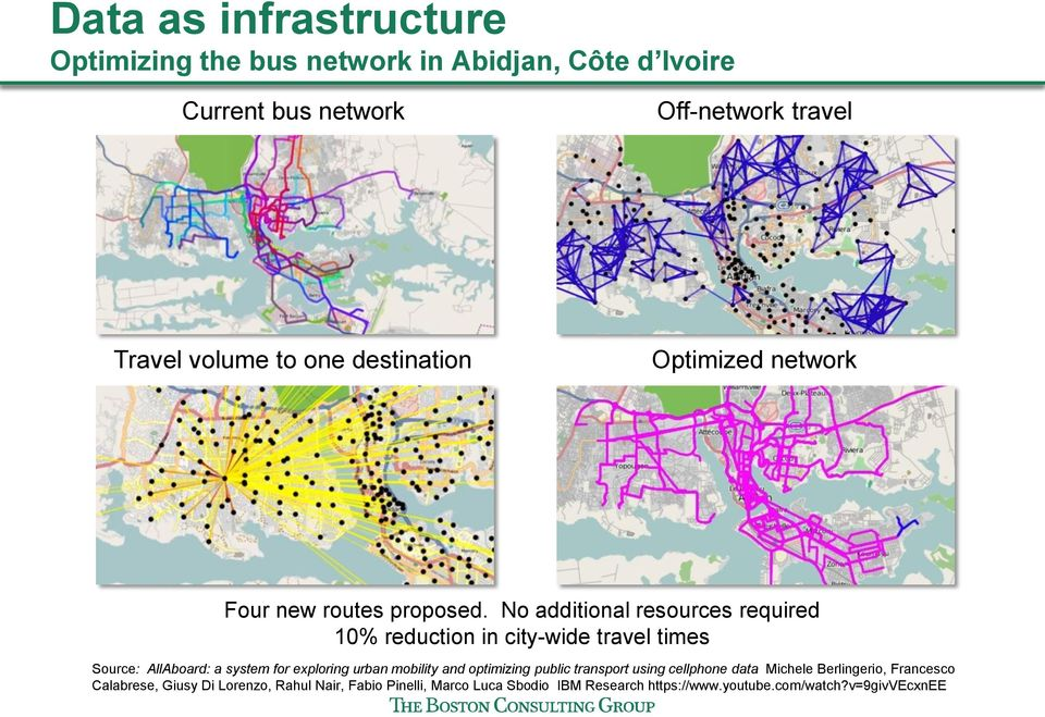 No additional resources required 10% reduction in city-wide travel times Source: AllAboard: a system for exploring urban mobility and